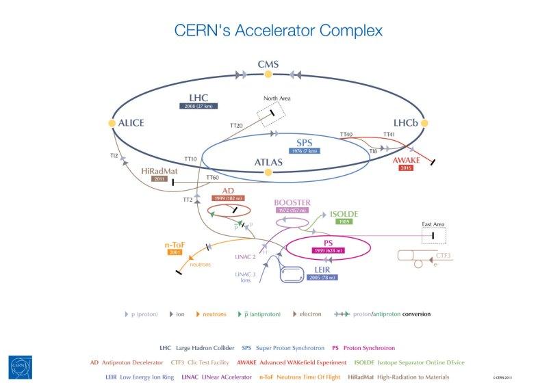 CERN_complex