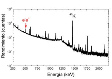 Fondo de radiación gamma de nuestro experimento
