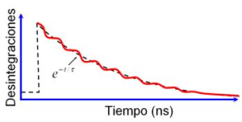 Espectro típico de PAC con oscilaciones sobre el fondo de desintegración radiactiva