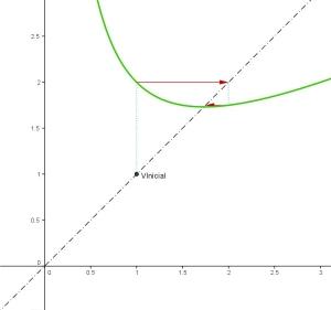 RaizCuadrada de 3 aprox inicial 1 iteraciones 5