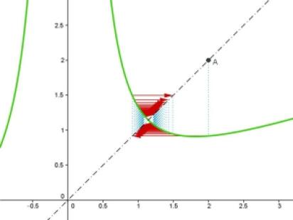 RaizCubica de 3 aprox inicial 2 iteraciones 100