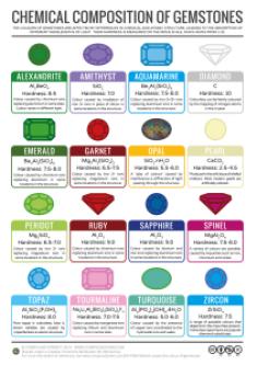 Gemstones-Colour-Chemistry-v3-724x1024