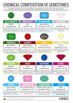 Gemstones-Colour-Chemistry-v3-724x1024