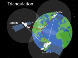 GPS-Triangulation