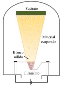 Evaporadora