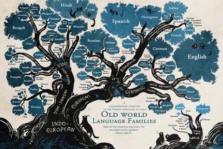 linguistic-tree