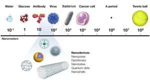 nano-particles