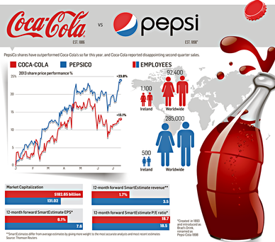 methods of performance appraisal reports followed by coca cola Supplier performance measurement is the process of measuring, analyzing, and managing supplier performance for the purposes of reducing costs, mitigating risk, and driving continuous improvements in value and operations.